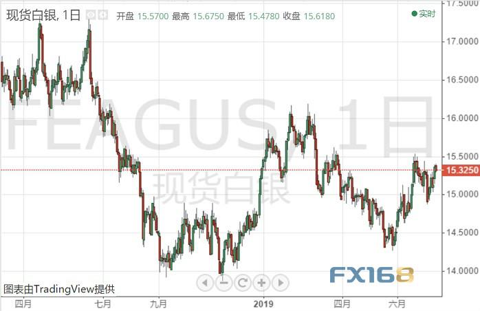 <b>白银投资晨报:警惕!紧盯中美贸易进展 贵金属抛售恐随时启动</b>