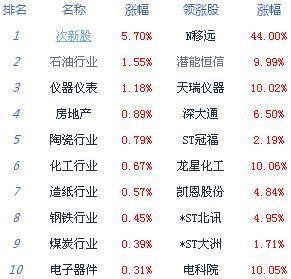 收评:两市缩量震荡沪指跌0.16% 氟化工概念股走强