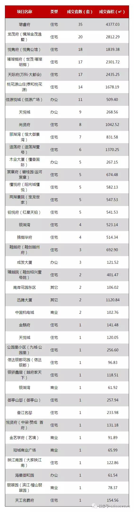 越城区新房市场成交数据周报(2019年78—714)