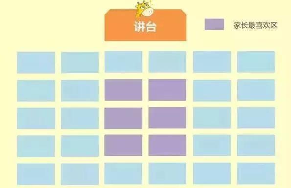 教室坐哪个位置最容易变成学霸?高考完再看感觉亏大了