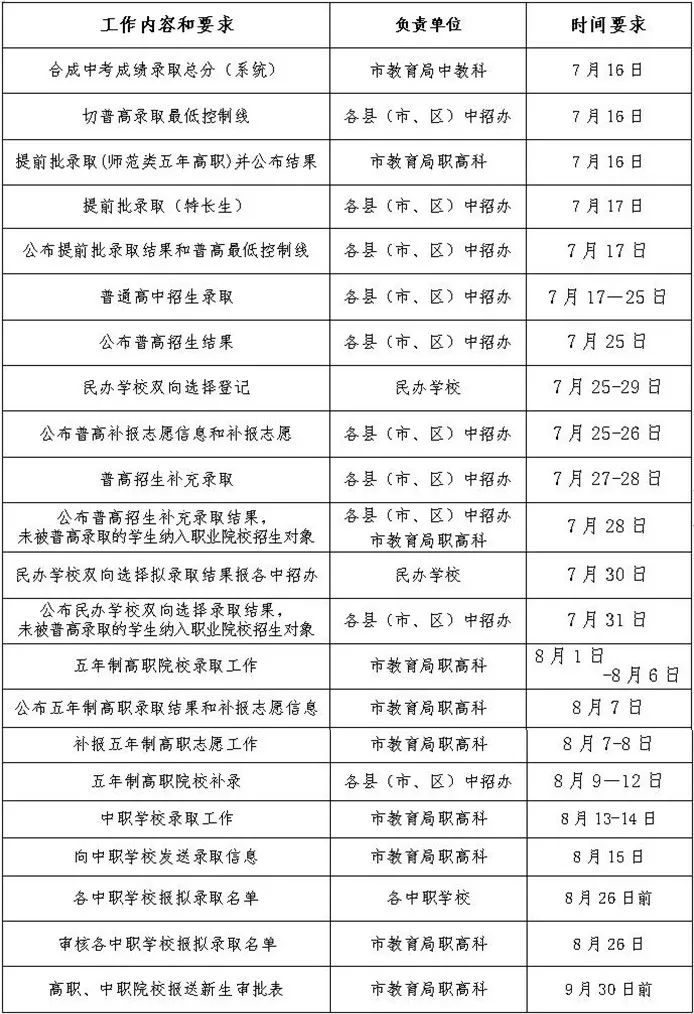 刚刚,福鼎市普高最低录取控制分数线发布啦!