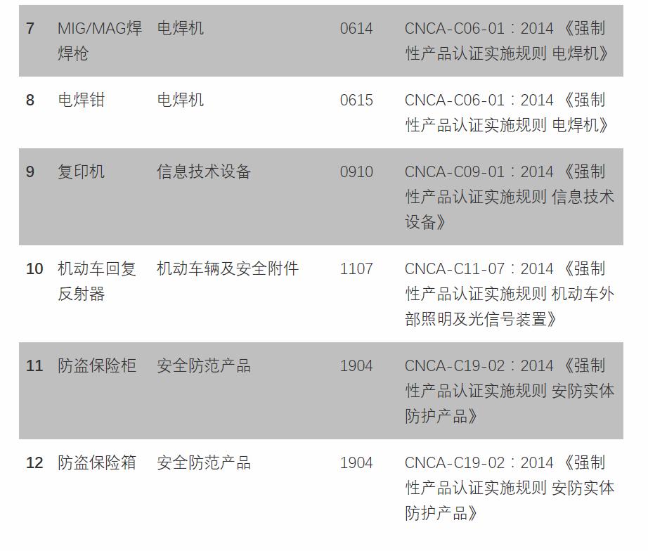 CCC认证最新消息:12种产品不再需要办理CCC认证