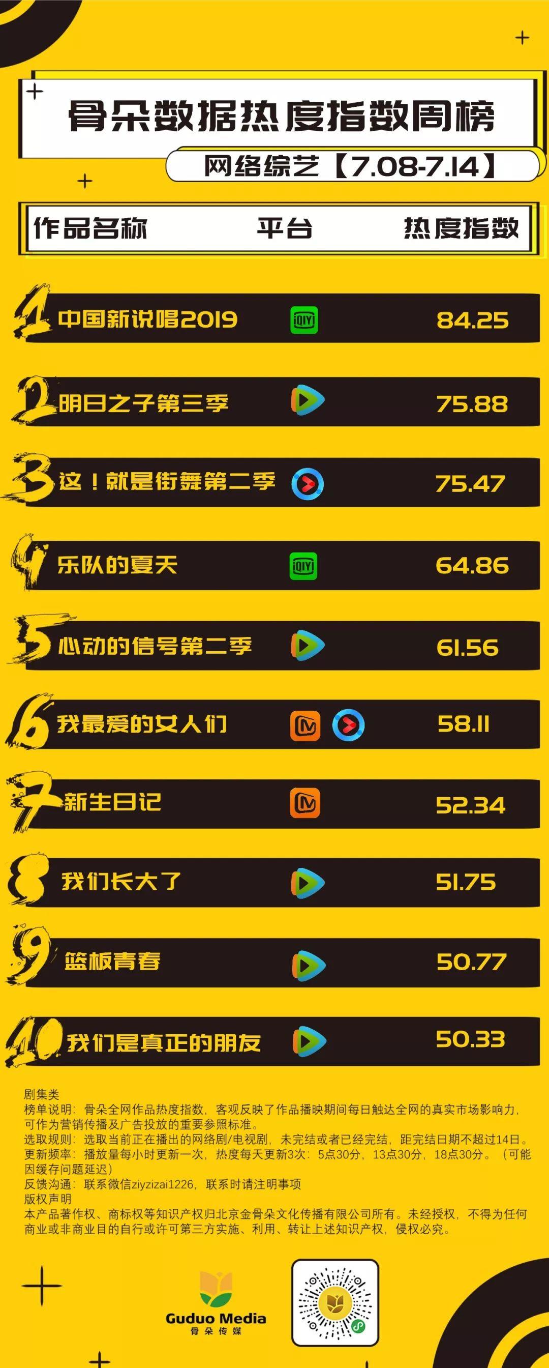 《中国新说唱2019》热度持续登顶,《明日之子3》《街舞2》紧追不舍