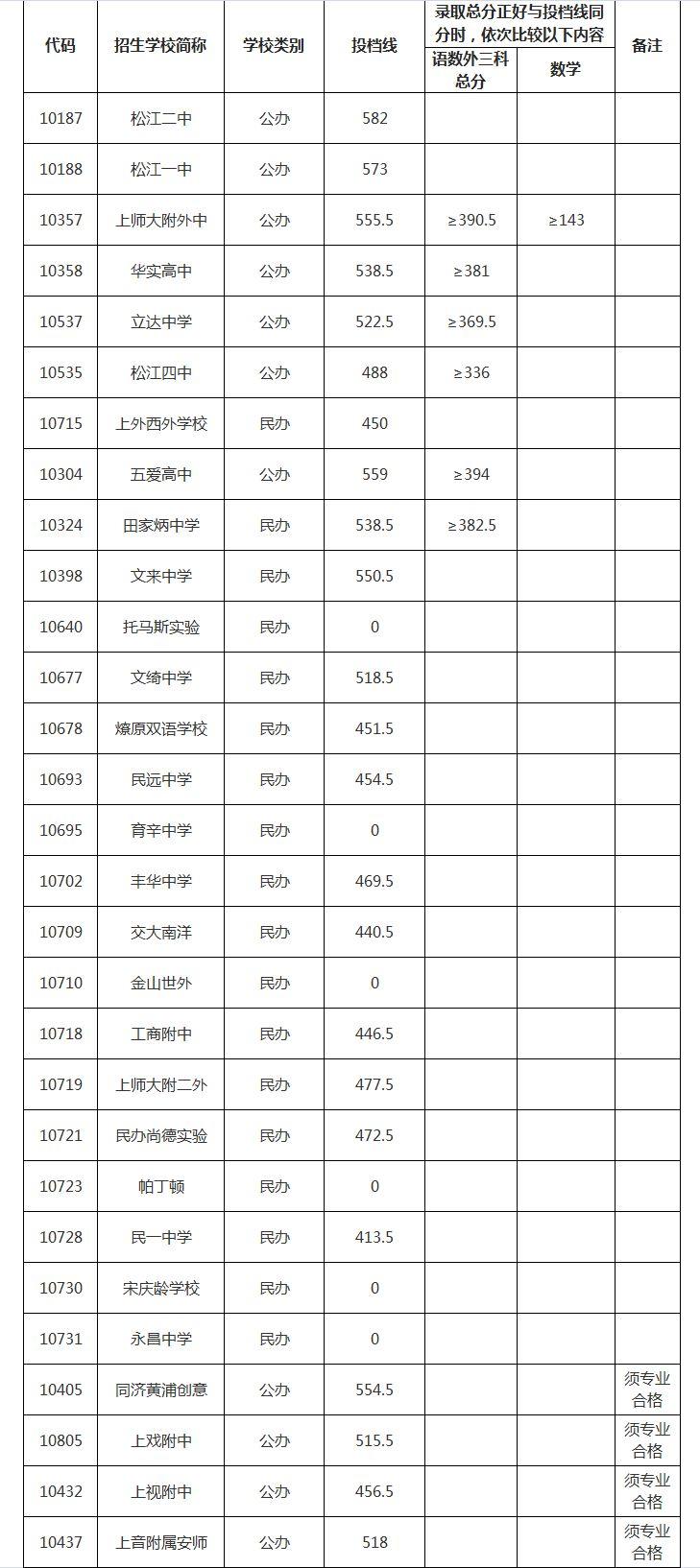 最新!2019松江高中录取分数线公布!特招国际象棋高中图片