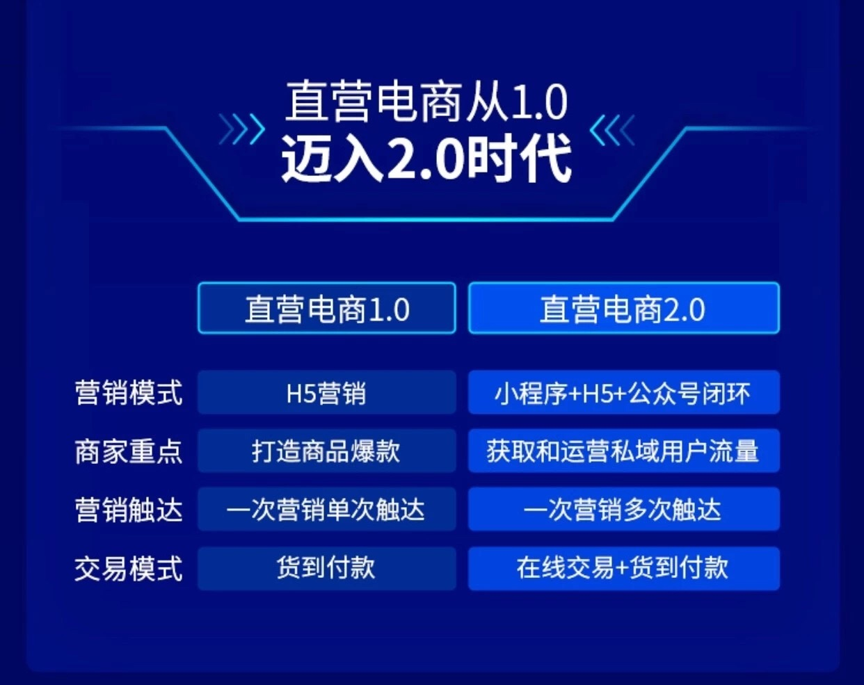 为什么说秦朔、吴晓波看好的私域流量,将成为直营电商的风口?