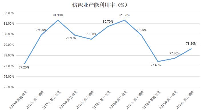 gdp历年增速_中国历年gdp增速图