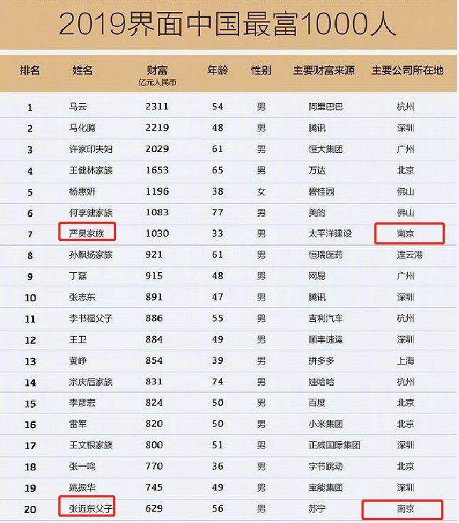 2019中国有钱人排行榜_2019年中国最有钱的女富豪排行榜来啦