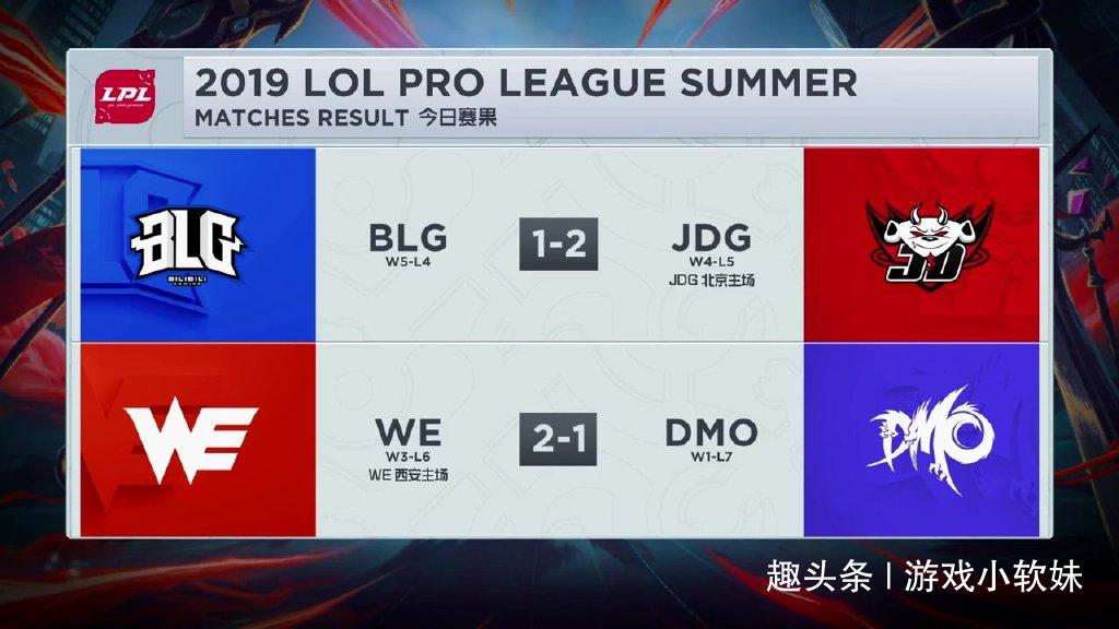 LPL赛后积分榜:JDG洲际赛后完结连败WE景况回暖喜提连胜!