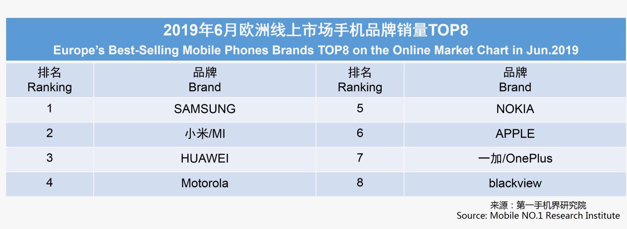 欧洲手机线上销量榜出炉:前三没悬念,苹果竟干不过诺基亚?_华为