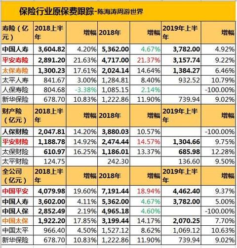石家庄特色美食_股市阐发:保险行业2019上半年原保费相比数据