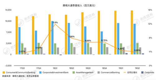降息预期对小摩影响有多大 负面财报引投资者担忧?