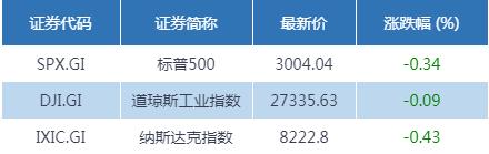 财经早班车 | 隔夜市场美股微跌 国际油价重挫超3%