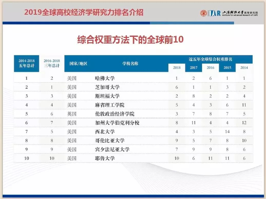 2019高校排行榜_2019最新世界大学排行榜 排名对比