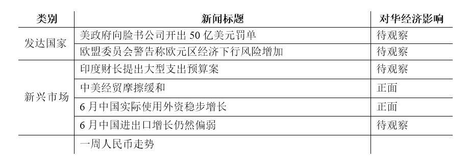 【一周全球财经要闻】 中国外部经济环境监测一周全球财经要闻(2019年7月7日-7月13日总第365