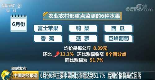 农业农村部:6月份6种主要水果同比涨幅达51.7% 后期价格将高位回落