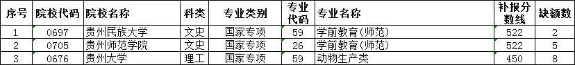 贵州2019高考7月16日补录情况公布