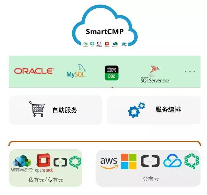 2018年最磹ili��i��_骞云smartcmp数据库dbaas解决方案深度解析!