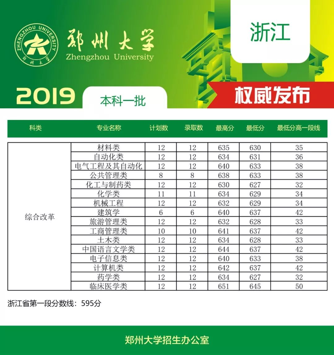 招考快讯 郑州大学2019年在浙江省本科一批录取结果公布