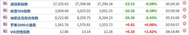 美股三大指数小幅下挫,芯片股领跌,国际油价重挫3%