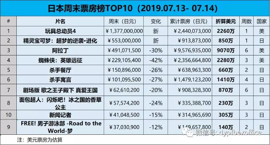 #日本票房#《玩具总动员4》开画登顶,《精灵宝可梦》位列第二