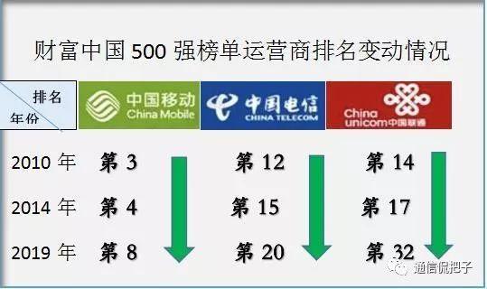 """从《中国财富500强》看国内运营商处境,还称得上是""""垄断暴利""""吗?"""