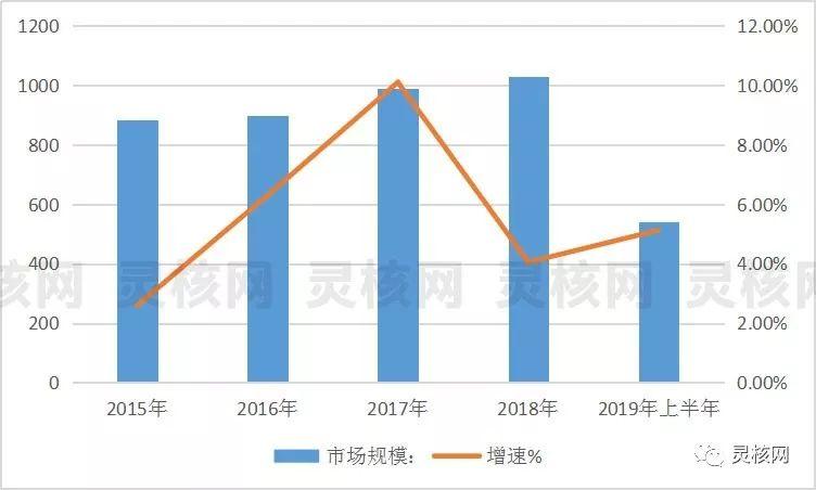 2018中国插菊花综合行业市场规模超1000亿元!环保型将成主流
