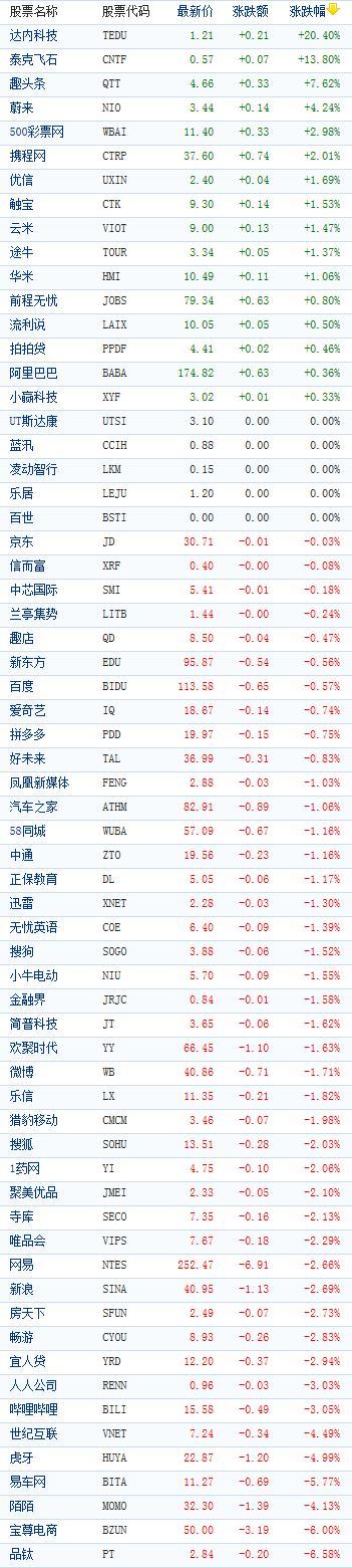 中国概念股周三收盘多数下跌 趣头条逆势涨近8%