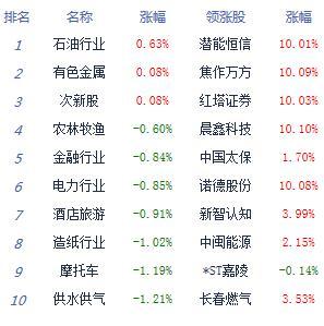 收评:沪指跌1.04%险守2900点 科技股回调
