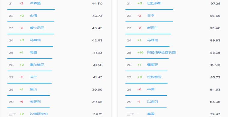 2019年世界动o+排行榜_2019世界大学排行榜出炉,澳洲7所进入百强
