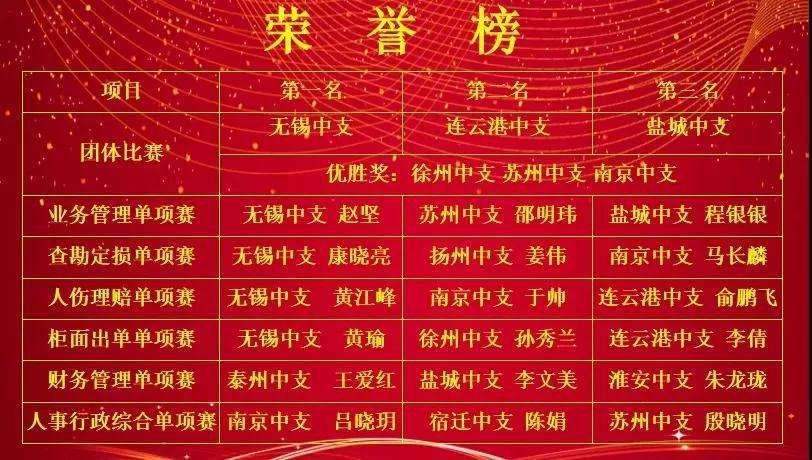 天安财险江苏分公司成功举办第二届岗位技能大赛插图(8)