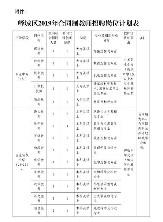 峄城区招聘教师300人!21日开始报名!(附职位表)