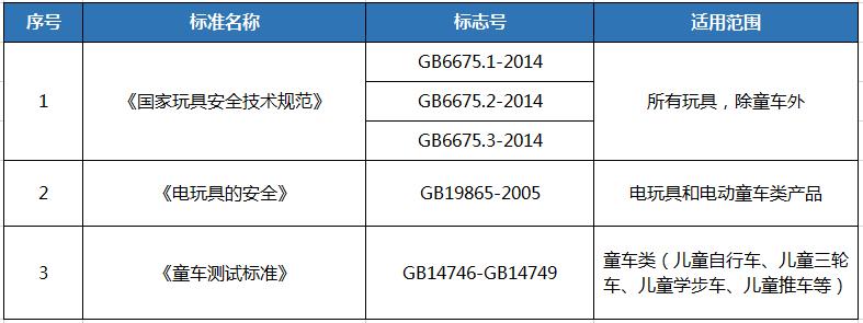 玩具3C认证申请流程,玩具3C认证打点费用多少钱