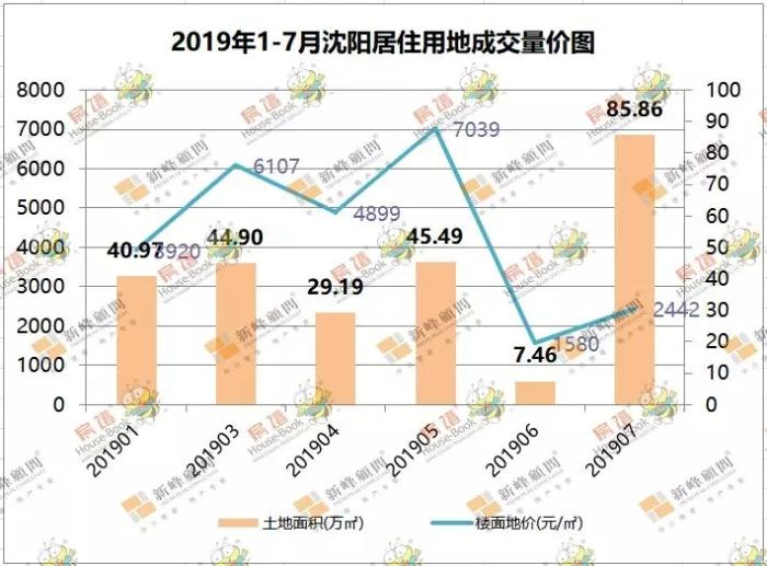 市场成交7月沈阳新房销量连续两周创年内新高 道义持续发力