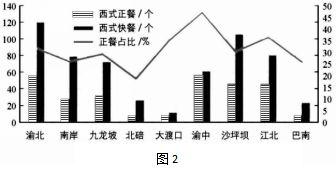 重庆主城九区经济总量_重庆主城九区地图(2)