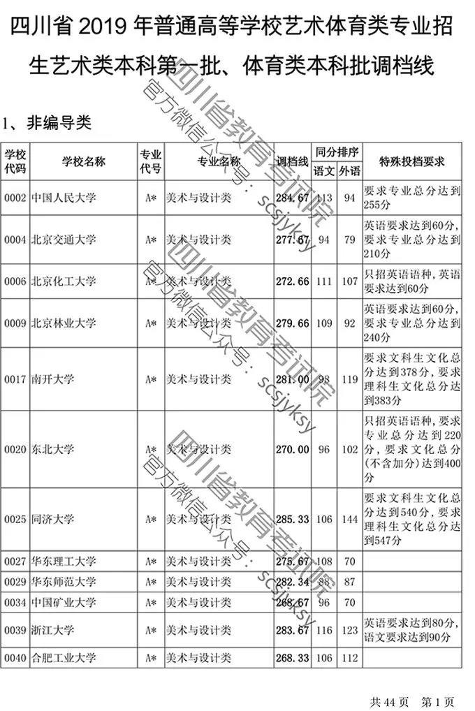四川2019年高校招生艺体本科第一批调档线出炉