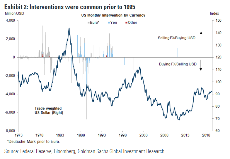 宝星环球投资分析人士警告:特朗普政府可能出手干预美元走弱