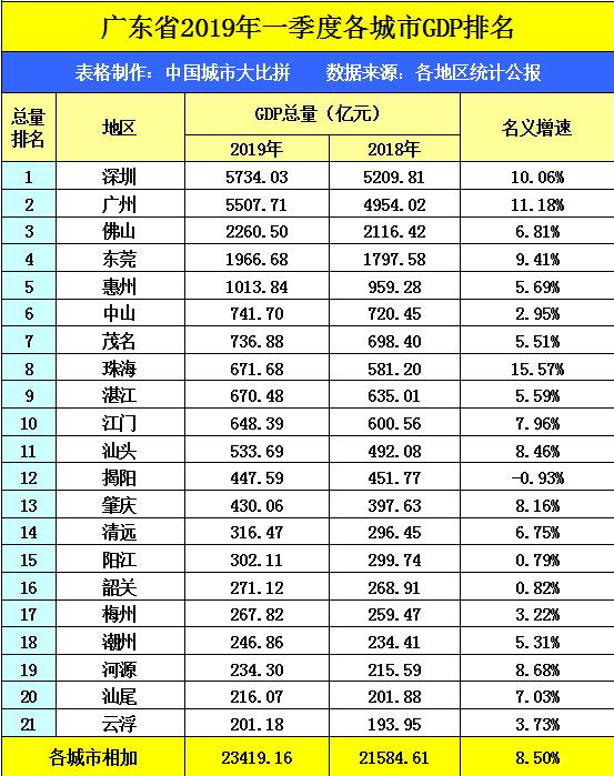 潮汕经济GDP_同在广东沿海,潮汕地区的GDP比珠三角差这么多