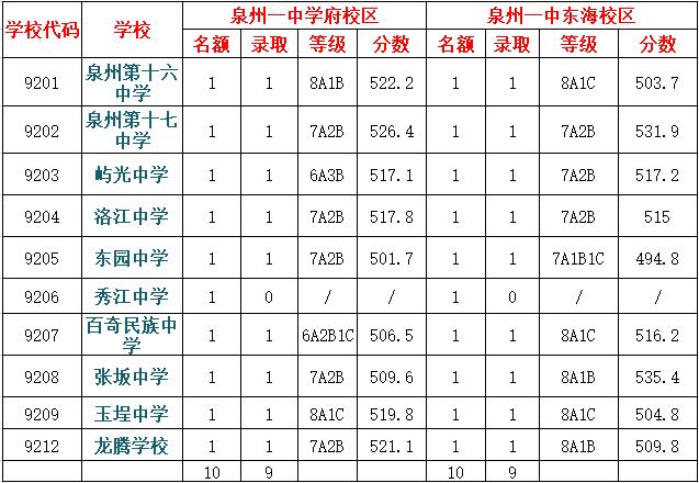 贝克痣的�_重磅  2019年惠安 泉港 台商中招录取分数线公布!你关心的都在这!