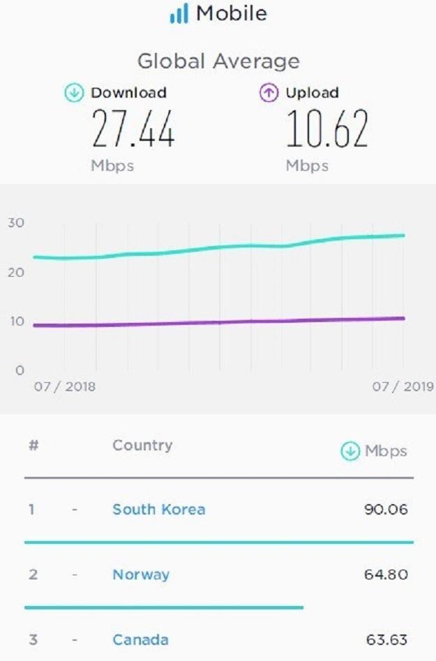 全球手机网速大比拼:韩国第一,美国排名37,中国排第几?