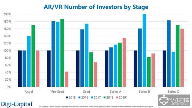 Digital-Capital :AR/VR早期估值疲软,带来投资和收购机会