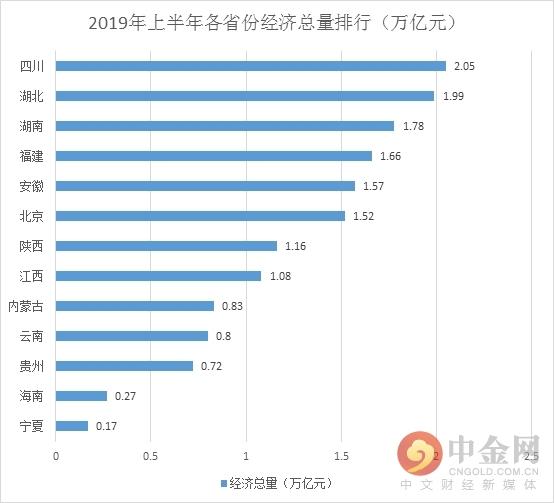 湖南2019经济总量排名_湖南经济排名