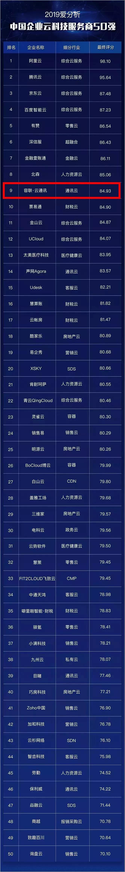容联入选中国企业云科技服务商十强,通讯云领域第一