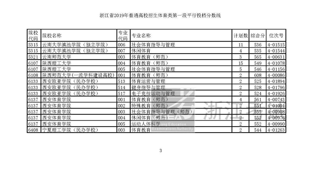 2019浙江高考艺体类平行志愿首段投档线公布