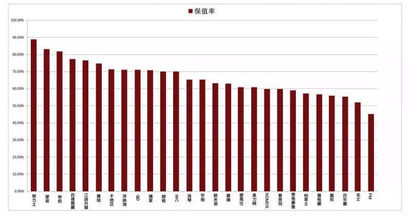 日本手表排行_卡西欧迎来双11第一波开门红,首个支付日斩获手表行业店铺排名TOP1