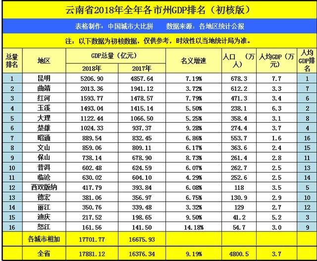 云南人均gdp_云南2020gdp排名图片
