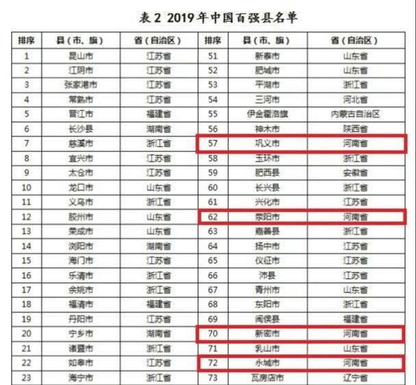 百强县排名_全国百强县排名2020