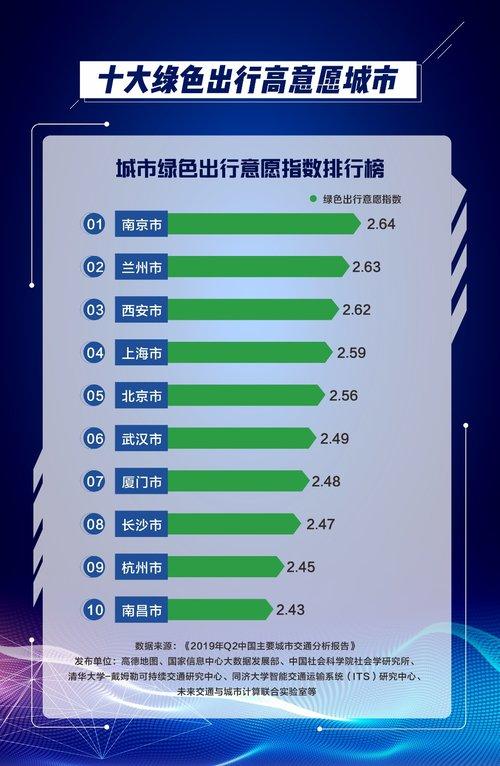 """高德地图发布二季度交通报告:北京""""公交&地铁出行意愿指数""""最高"""