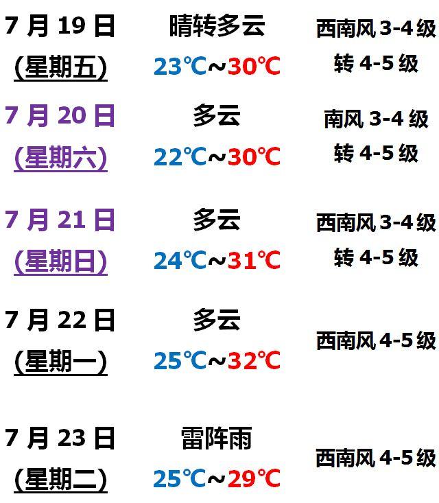 营口:【闷、热、晒】打卡,暑热升级!