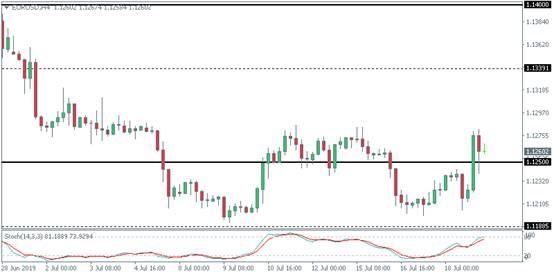 美元探底回升、金价一度大跌近20美元 欧元、原油及黄金日内技术分析