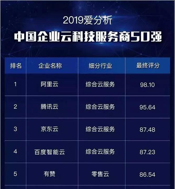 中国企业云服务商50强揭晓,京东云进入前三